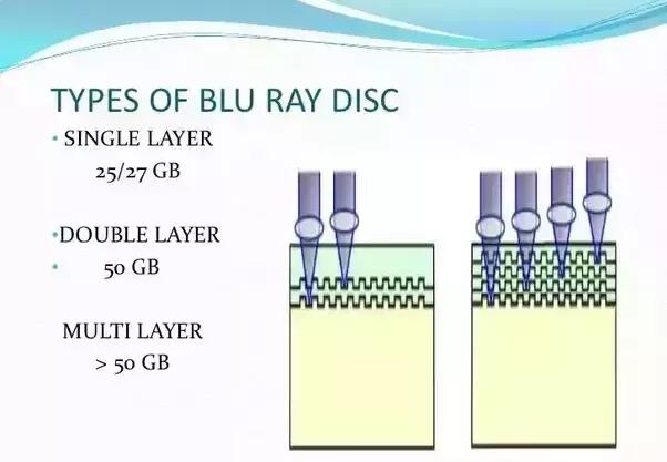 types-of-blu-ray